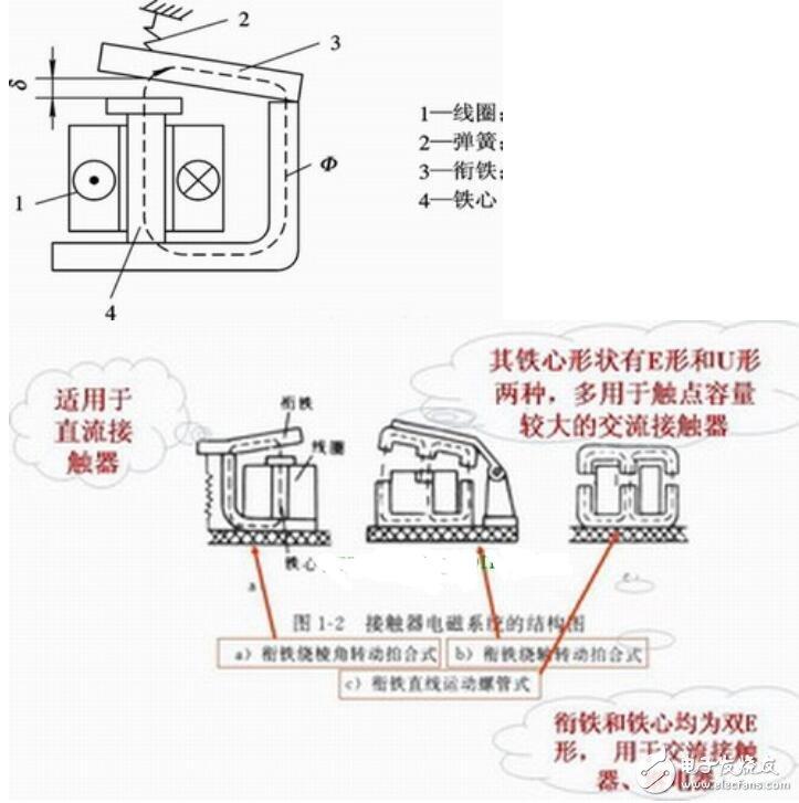 電磁機構的原理_電磁機構的組成部分