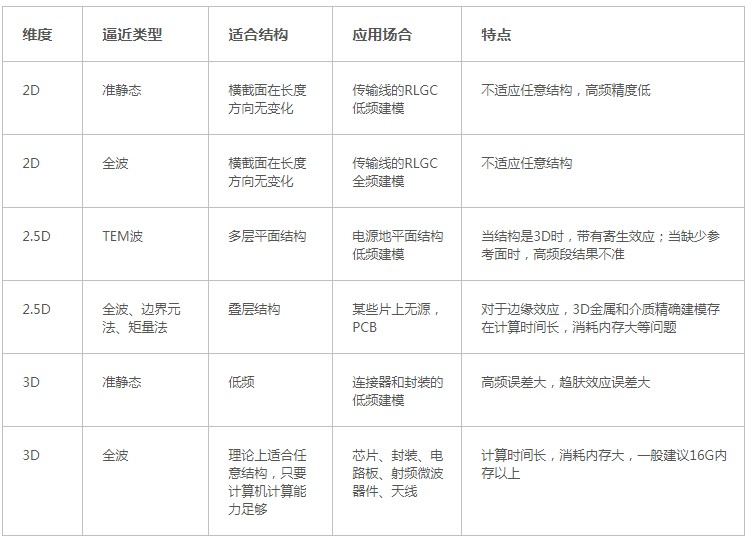PCB仿真软件的电磁场求解器分类