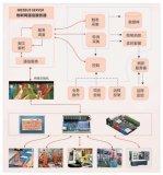 设备间标准化 是智能工厂规划建设的核心问题之一