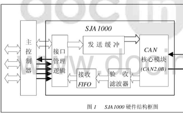 CAN控制器SJA1000的硬件结构和验收滤波器的原理与应用资料说明