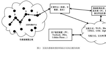 需要了解传感器网络的体系和架构