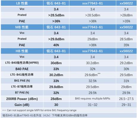 锐石创芯推出4G HPUE及5G N41射频前端组件 备战5G元年