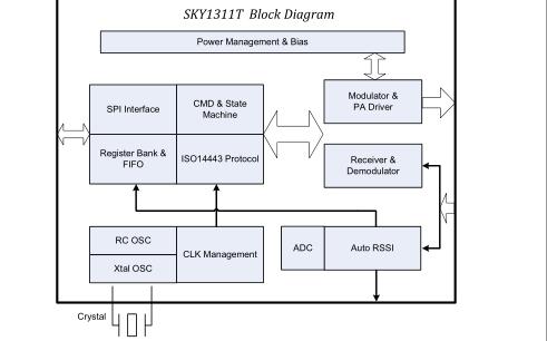 SKY1311读卡芯片的最新开发包资料合集免费下载