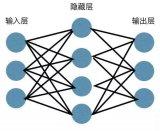 如何使用Numpy搭建神经网络