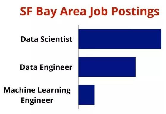 数据科学家与机器学习工程师怎么区分