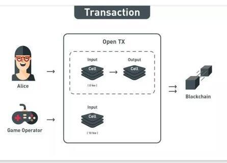 区块链网络CKB的正确用法介绍