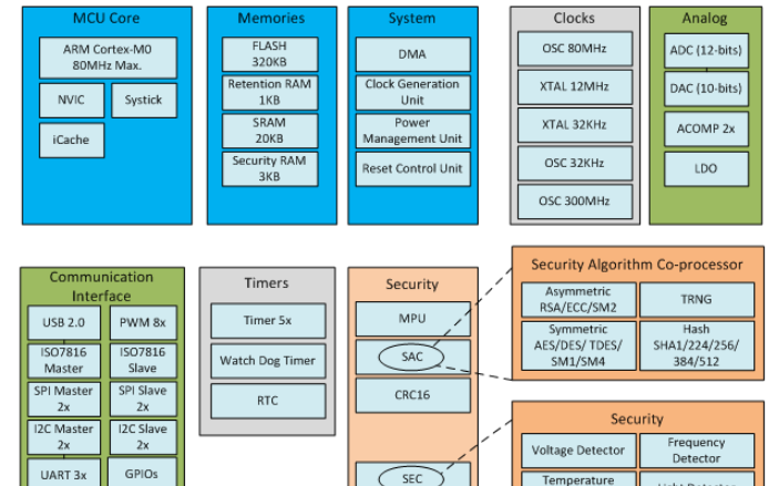 物联网安全新推出N32S032系列产品 具有高安全和超低功耗