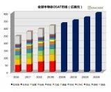 全球OSAT市场增长明显2023年将达400亿美元 中国企业表现抢眼