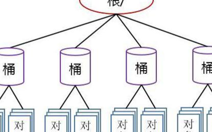 云存储的核心技术 虚拟化存储
