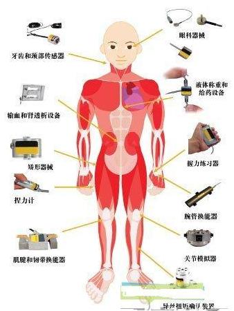 医疗电子领域有哪些重要的传感器