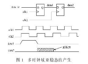 采用FPGA器件实现低时域数据异步转换