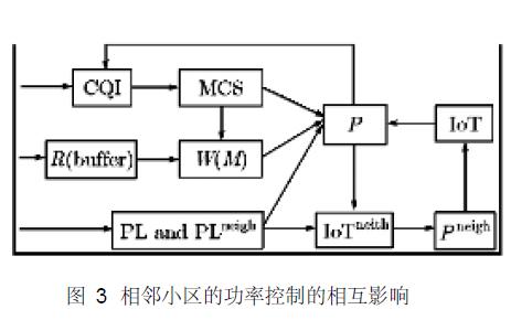 使用IoT控制進行小區間功率的控制方法資料說明