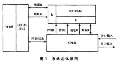 利用CPLD技术实现雷达系统的并口数据收发及存储功能