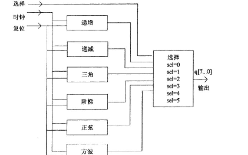 如何使用智能函数发生器进行VHDL的设计与仿真