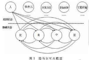 如何利用隐马尔可夫质量控制模型进行质量评估