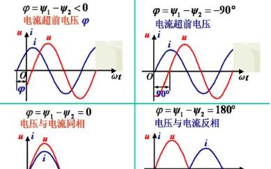 淺談交流電的電壓相位與電流相位的關系