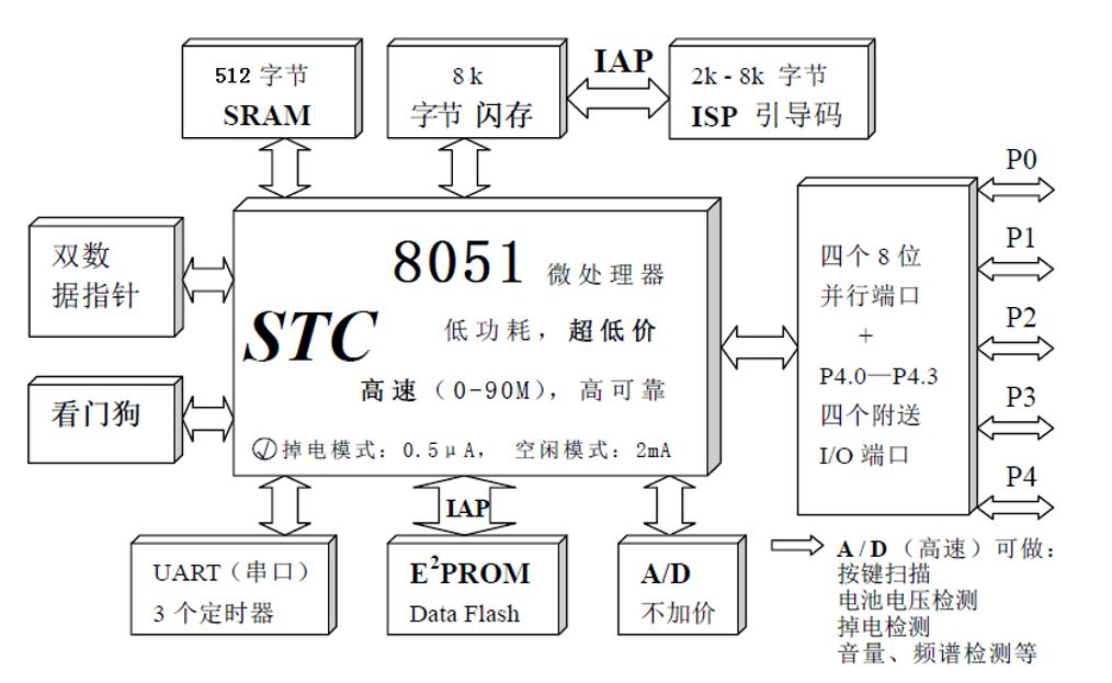 STC89C52单片机的内部组织结构及特点的详细资料说明