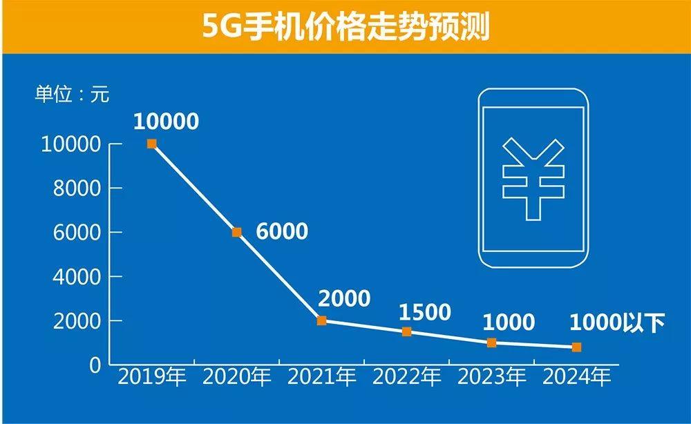 关于5G手机的一些信息