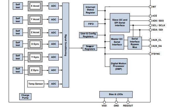 MPU-6500六轴陀螺仪和加速计的运动跟踪装置数据手册免费下载