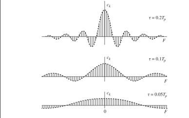 信号频率分析的详细资料说明
