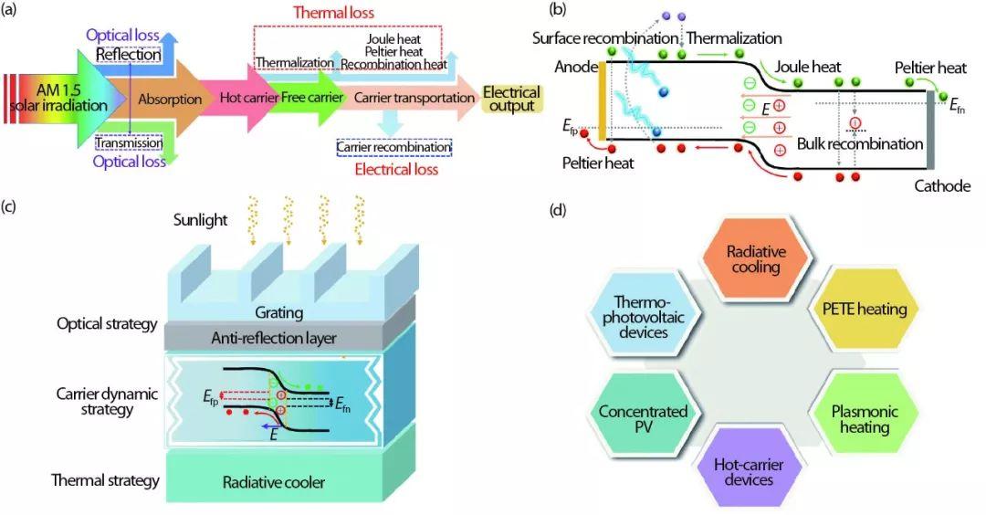 李孝峰介绍光电热耦合模拟技术 呈现光伏器件各种微观的损耗机制