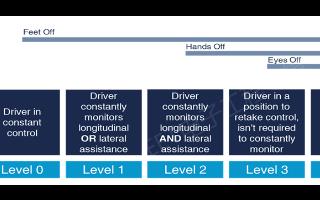 自动驾驶汽车的5级处理能力是如何划分的?