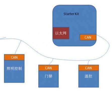 以太網的CAN總線系統設計