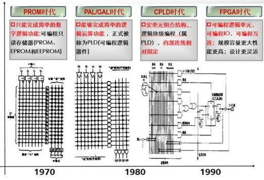 关于FPGA的基础知识浅析