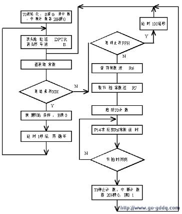 單片機音樂程序的設計原理解析