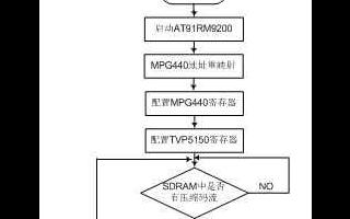 基于AT91RM9200的嵌入式网络摄像机设计浅析