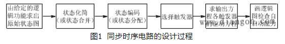 同步时序逻辑电路设计步骤