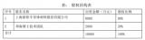 上海新阳再次转换战场 选择研发3D NAND用的KrF 光刻胶
