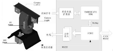 采用DSP芯片实现了高性能主动视觉系统的设计