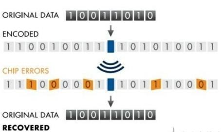 嵌入式无线应用中可靠性和功耗的关系及优化方法介绍