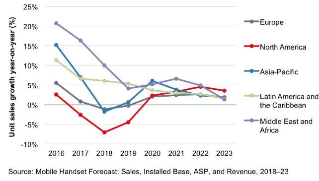 5G和可折叠显示屏的多次失败对2019年智能手机市场的前景造成了影响