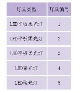 LED灯具的抗电磁干扰设计