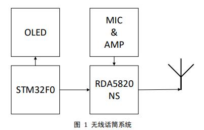 无线话筒扩音系统的设计方案详细资料说明