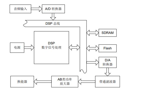 微型声频定向系统的功耗优化方法与实现的详细资料说明