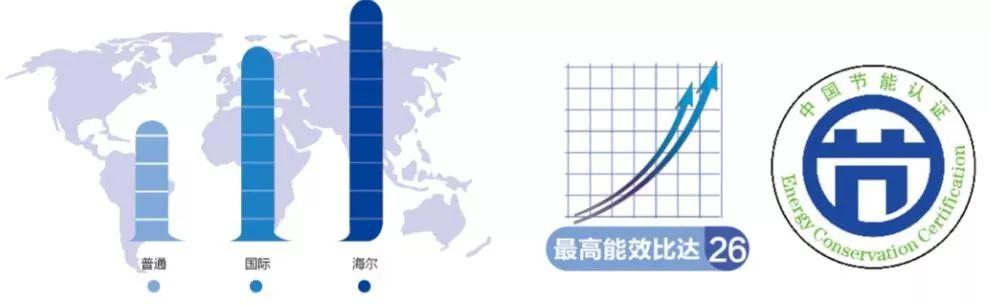 数字暗藏海尔磁悬浮中央空调引领行业的密码