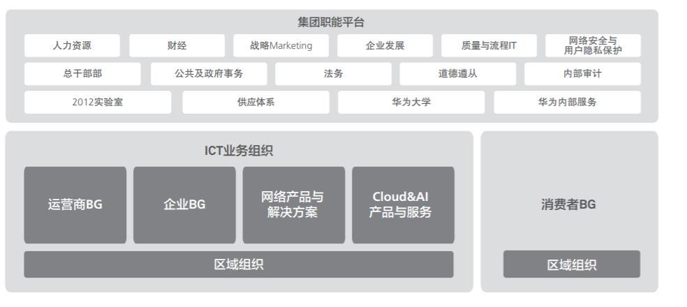 華為組織架構圖,顯示出C端業務的重要性