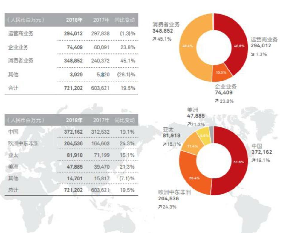2018年華為業務營收和區域分布顯示,C端業務已逐漸成為公司增長主引擎