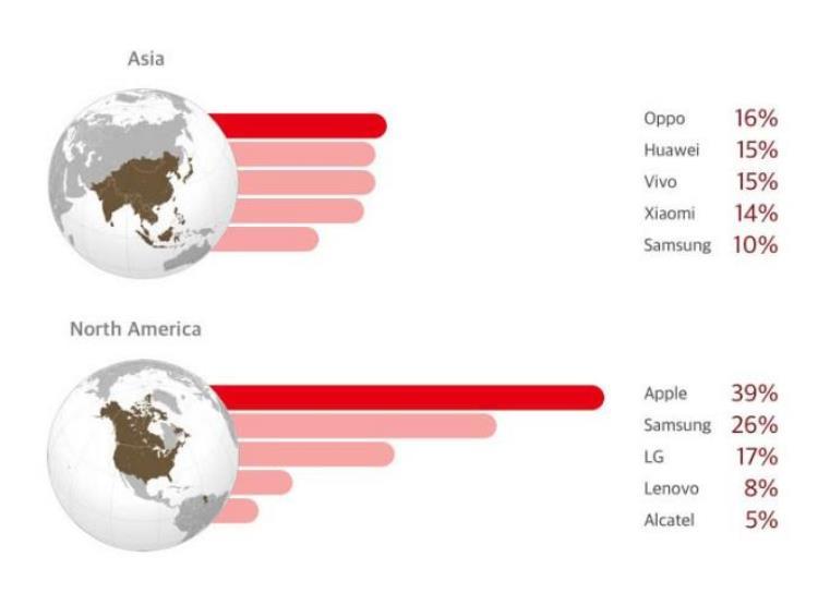 華為手機在全球市場占比