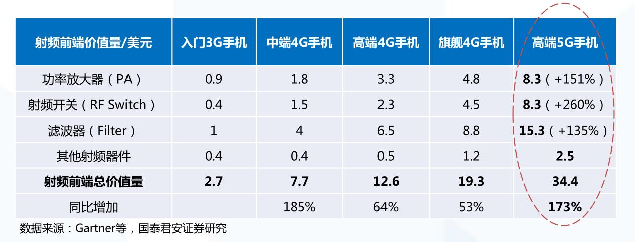這張圖說明了5G手機中射頻器件的價值增量