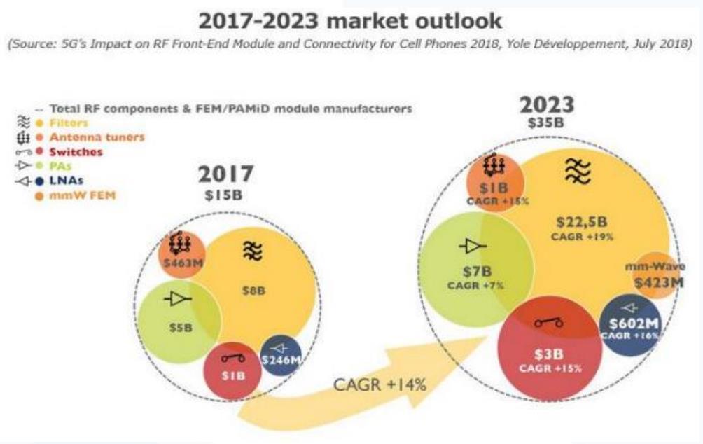 射頻前端的市場規模未來6年復合增速高達14%
