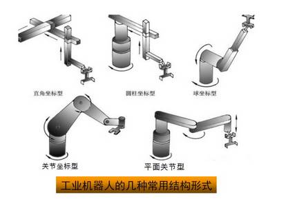 详解工业机器人的结构驱动及控制系统