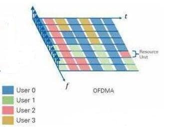 OFDMA技术的优势及改善802.16b的系统性能