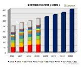 全球OSAT市场2023年将达400亿美元,中国市场增长迅猛!