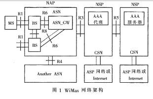 WiMax网络架构的无线接入网关终端保持接入方案的解决方案