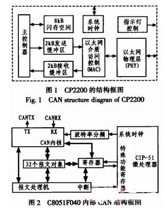 采用网络接口芯片和CAN控制器实现以太网数据转换器的设计