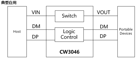 CW3046應用.png